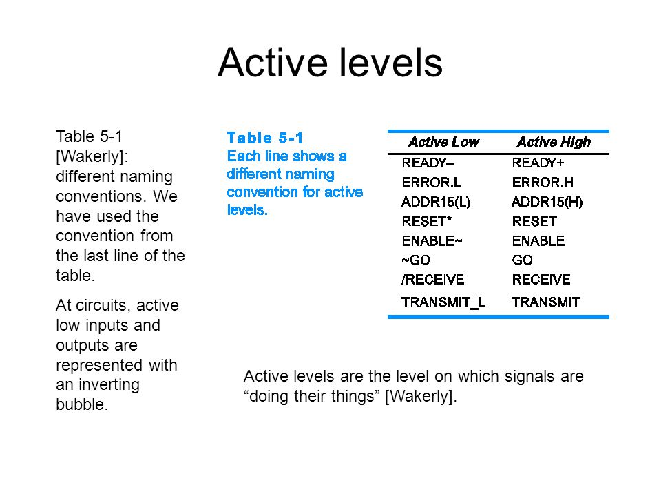 Active levels Table 5-1 [Wakerly]: different naming conventions. We have used the convention from the last line of the table.